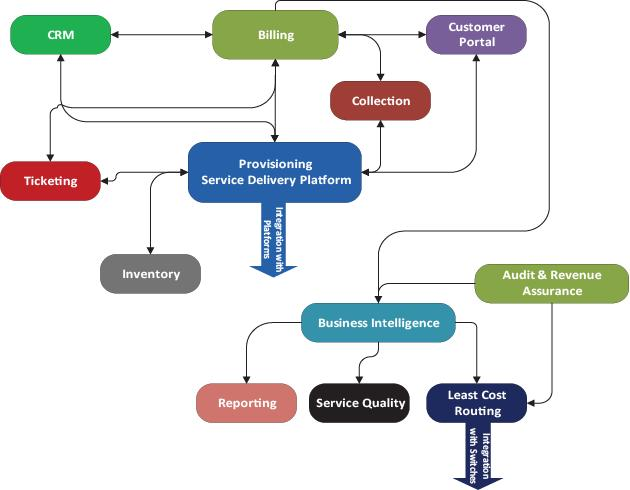 Cadebill Workflow